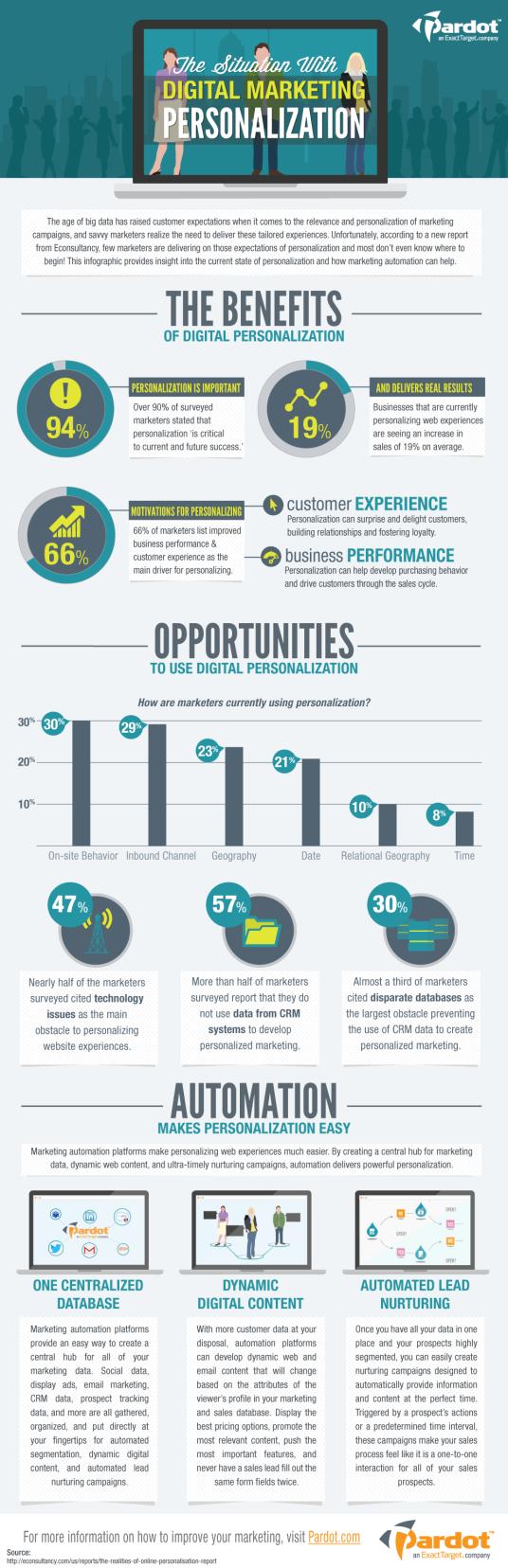 Automatizacion-para-Personalizacion-Infografia