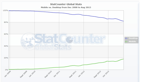 StatCounter-mobile_vs_desktop-ww-monthly-200812-201308