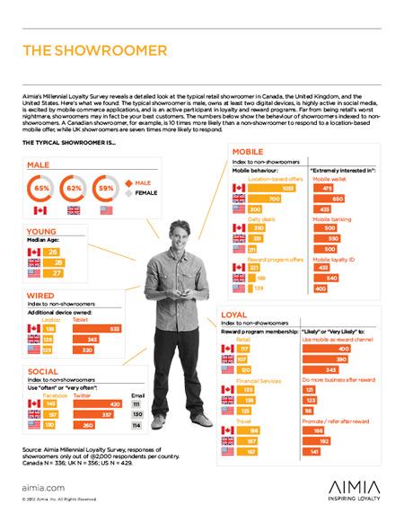 Infografia_Showrooming-sm