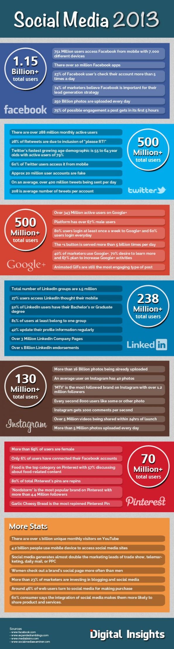 Social-Media-Estadisticas-del-2013