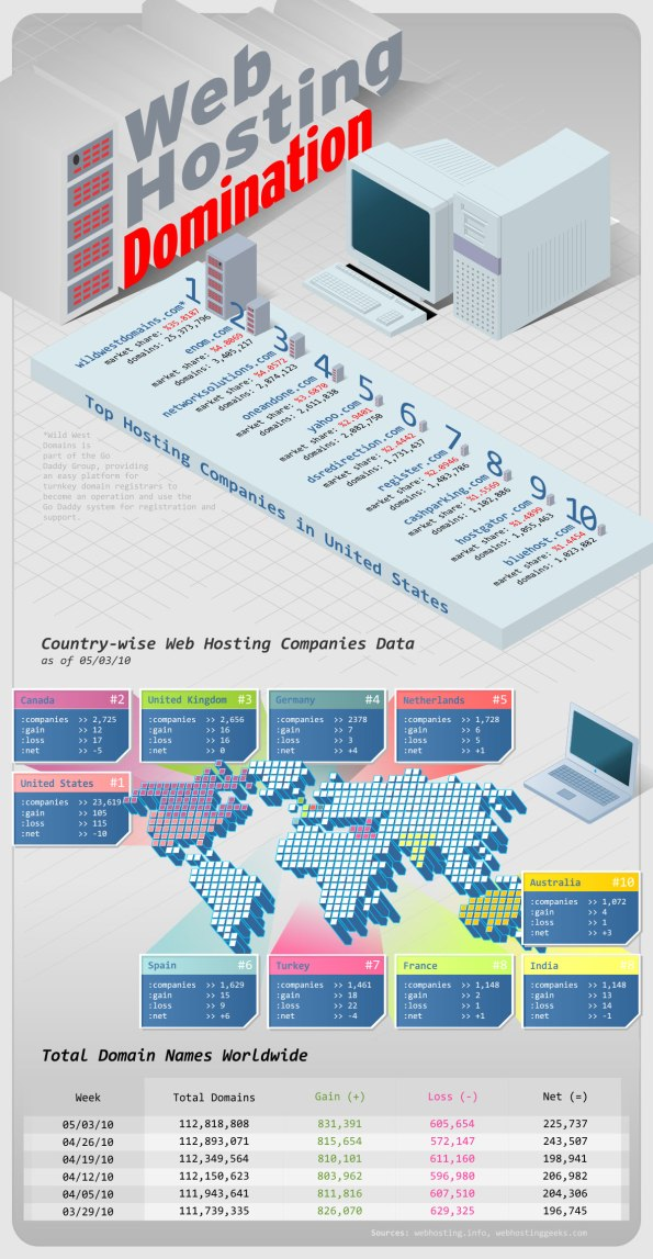 Web_hosting_domination