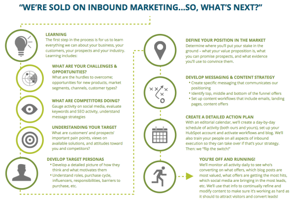 inbound-marketing-adopcion-proceso