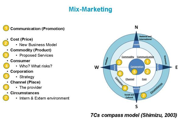 7  Cs compass model-¿Qué es el Co-Marketing?