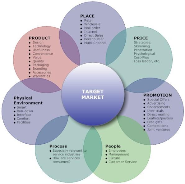 7Ps_Marketing_Mix_L-¿Qué es el Co-Marketing?