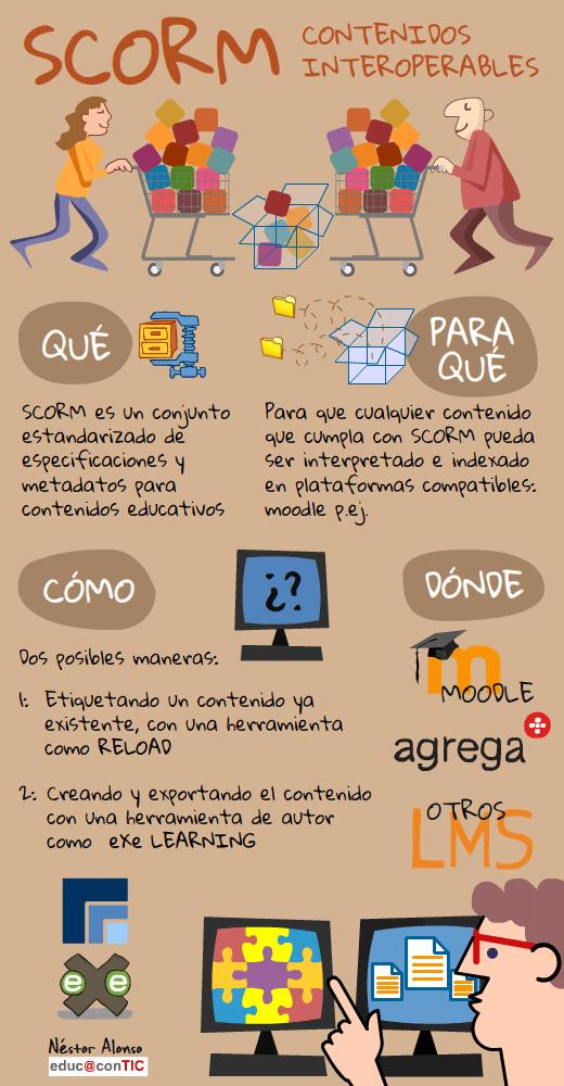 infografia_paquetes_scorm
