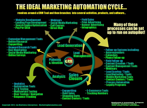 marketingautomationdotcoms-ideal-marketing-automation-cycle