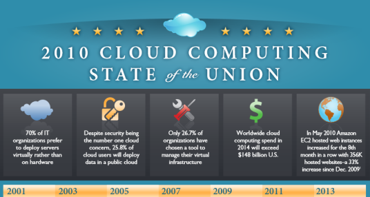 2010 Cloud Computing State of the Union