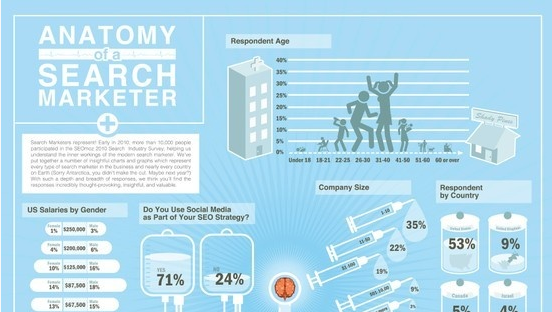Anatomy of a Search Marketer