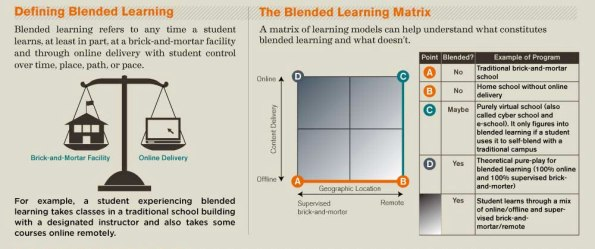 Blended Learning definición