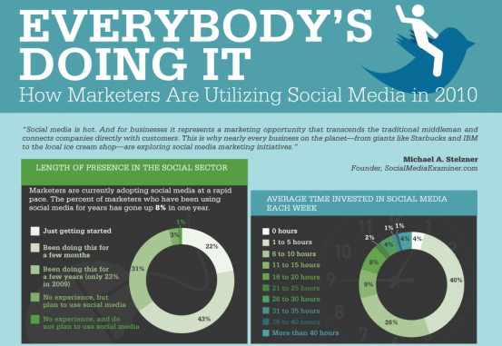 Everbody's Doing It, How Marketers Are Utilizing Social Media in 2010