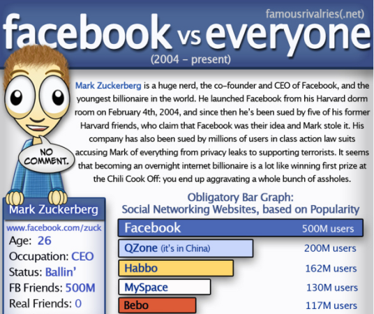 Famous Rivalries Facebook vs Everyone