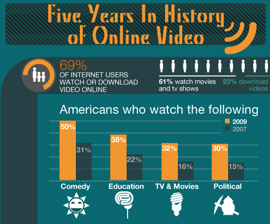Five Years In History of Online Video