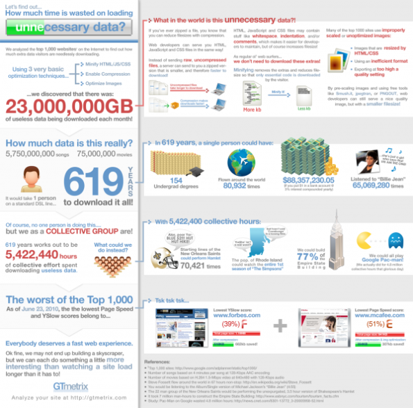 how-much-time-wasted-infographic-600x592