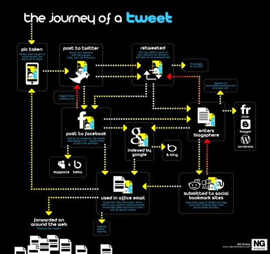 journey-of-a-tweet