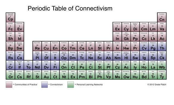 periodica tabla de conceptos del conectivismo