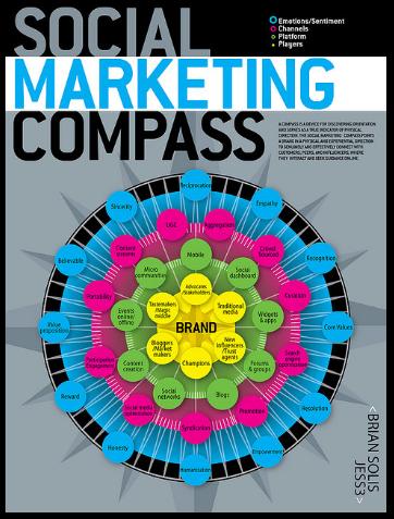 Soccial Marketing Compass