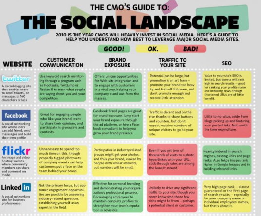 The CMO's Guide To The Social Media Landscape
