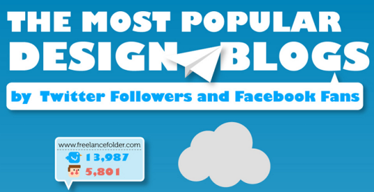 The Most Popular Design Blogs
