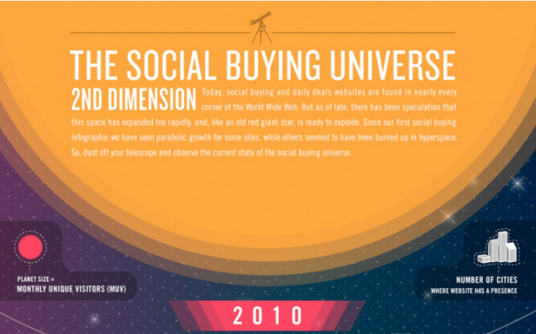 The Social Buying Universe 2ND Dimension