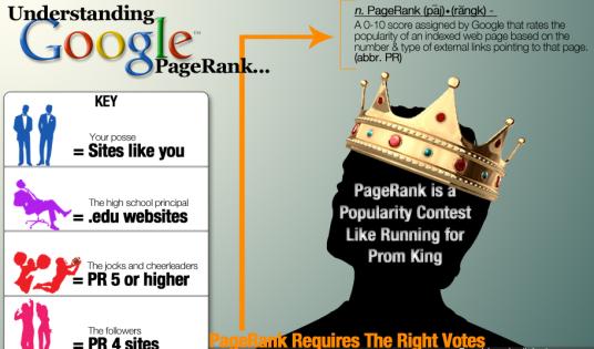 Understanding Google PageRank