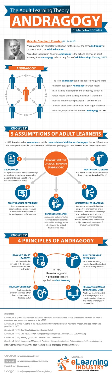 Adultos-Learning-Teoria-Andragogia-Infografia