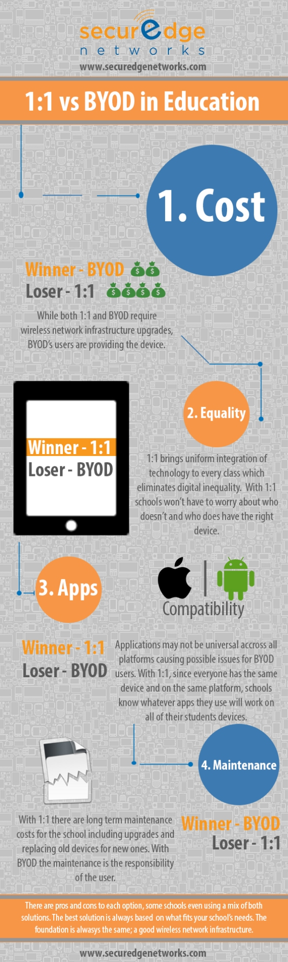 BYOD-en-Educacion-Infografia