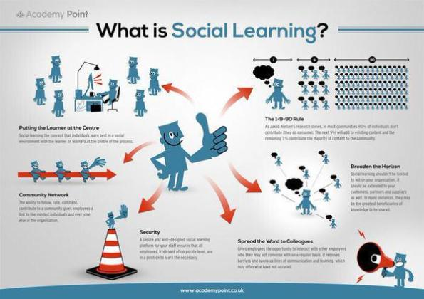 #sociallearning