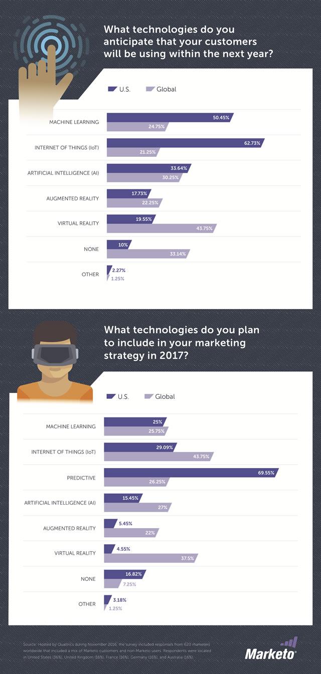 Emerging-marketing-technology-usage-2017